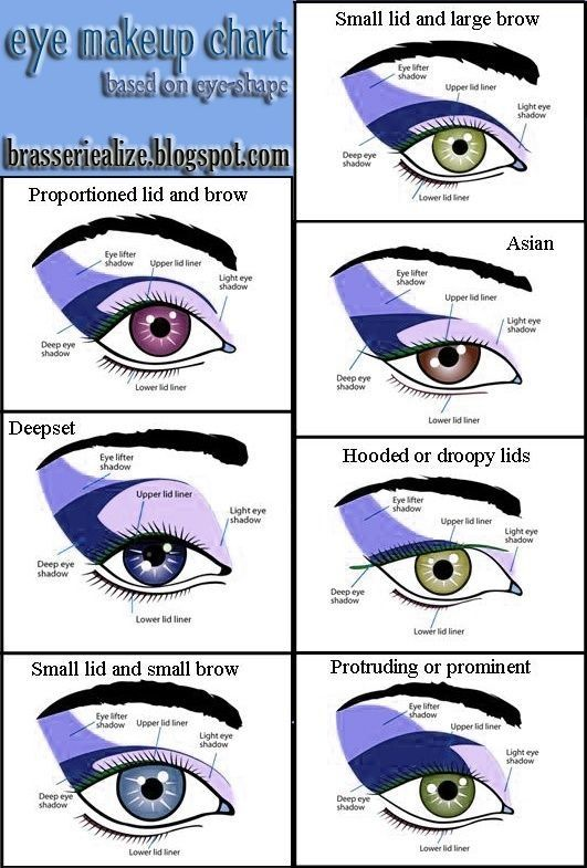 eye make up chart eye shape