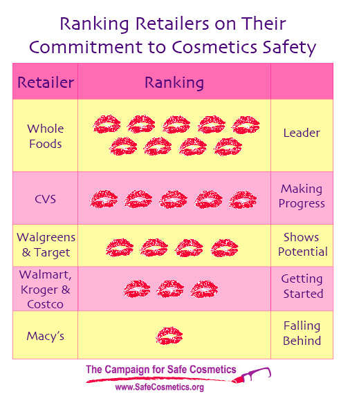 Events: The Campaign For Safe Cosmetics
