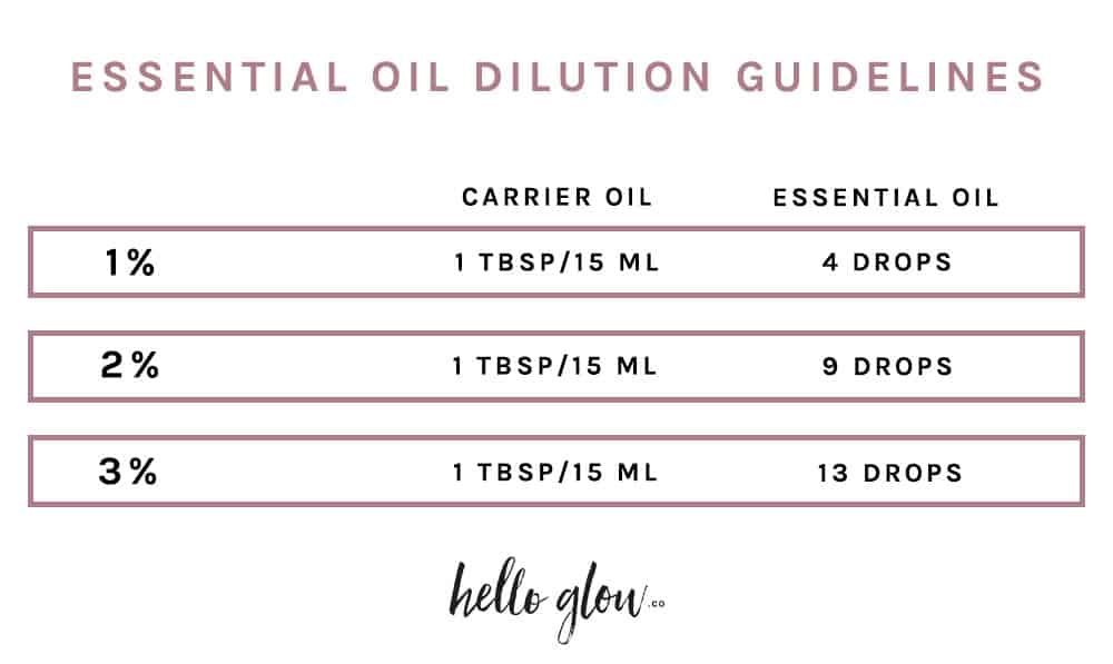 How to Use Essential Oils Safely + a Dilution Guide || SkinOwl.com; image from Hello Glow